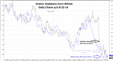 20140825 Corn Soybeans Wheat