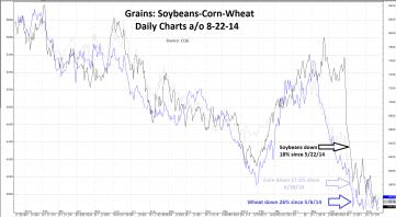 20140825 Corn Soybeans Wheat