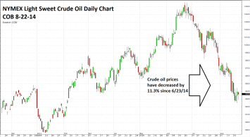 20140825 Crude